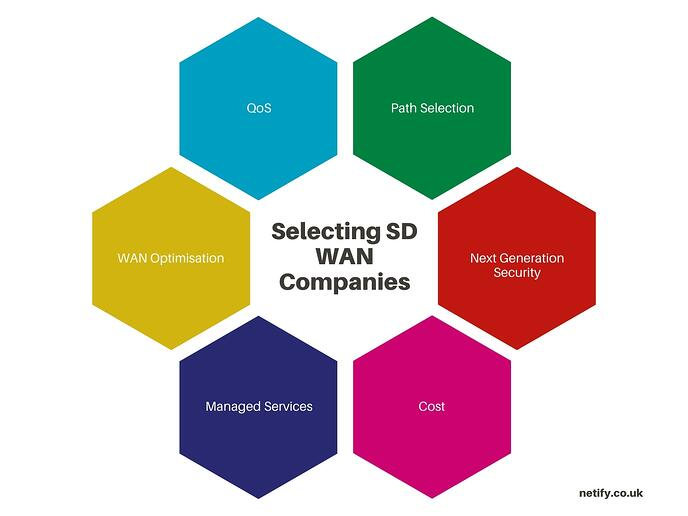 Selecting SD WAN Companies